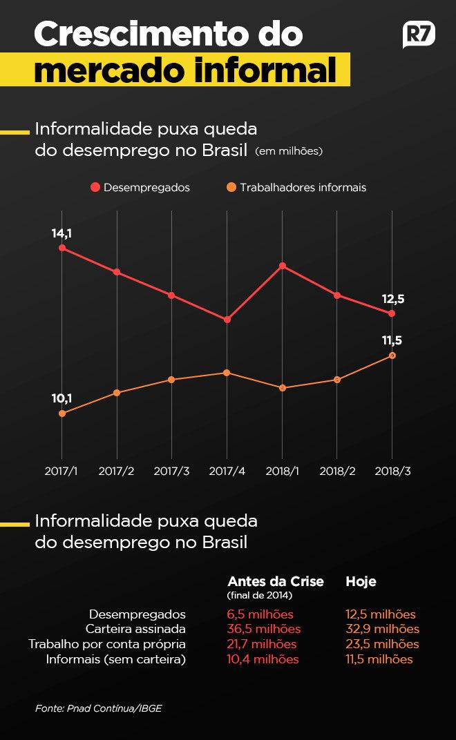 Informalidade e trabalho autônomo crescem cada vez mais no Brasil