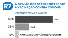 Pesquisa: 69% dos brasileiros querem se vacinar contra covid-19