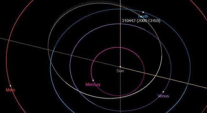 Trajetória do asteroide CH59 no espaço