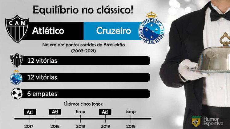 Atlético-MG e Cruzeiro possuem o mesmo número de vitórias nos clássicos disputados pelo Brasileirão desde 2003.