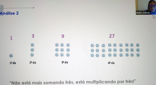 """'O número de casos está multiplicando por três"""": uma ideia de aula para explicar o conceito exponencial do contágio provocado pelo coronavírus"""