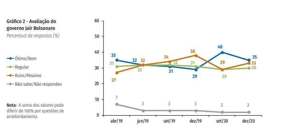 Gráfico mostra a avaliação de governo, de acordo com pesquisa CNI/Ibope