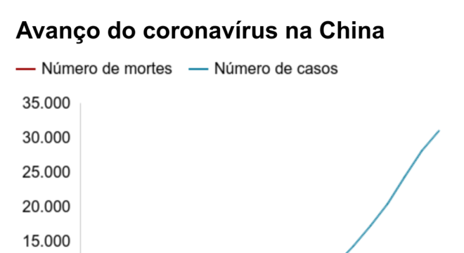 Avanço do coronavírus na China. .  .
