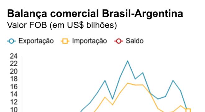 Balança comercial Brasil-Argentina. Valor FOB (em US$ bilhões).  .