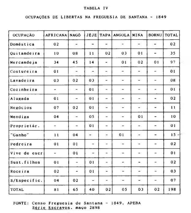 Censo de mulheres libertas de Freguesia de Santana, feito em 1849 e citado na tese de mestrado da pesquisadora Cecilia Soares