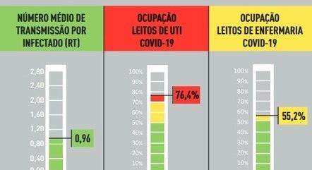 Taxa de transmissão é a única na fase verde