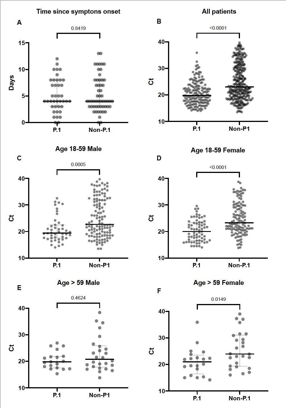 Bolinhas mais baixas mostram maior concentração de vírus na variante P.1