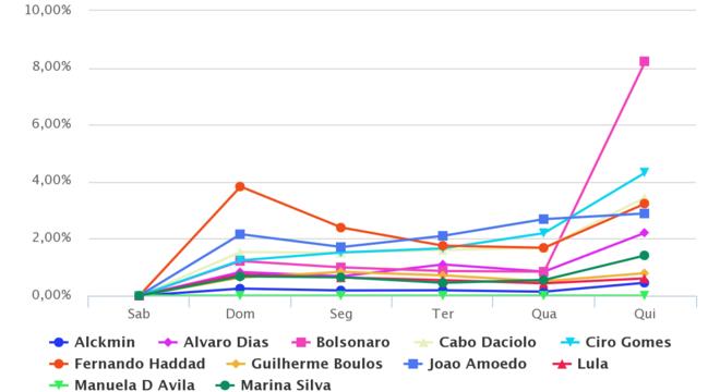 Monitoramento dos perfis dos candidatos à presidência no Instagram