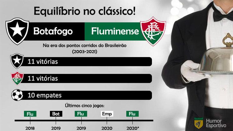 Botafogo e Fluminense possuem o mesmo número de vitórias nos clássicos disputados pelo Brasileirão desde 2003.