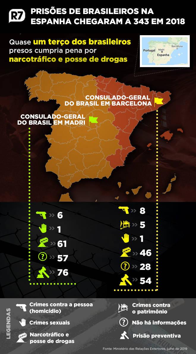 Na Espanha, 107 brasileiros cumpriam pena por narcotráfico e posse de drogas em 2018