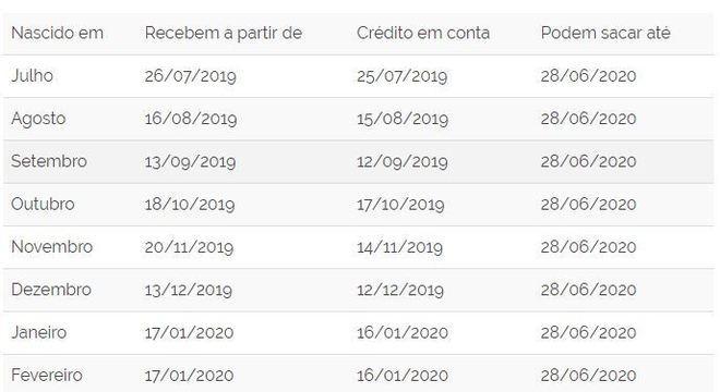 Tabela do pis pasep 2020
