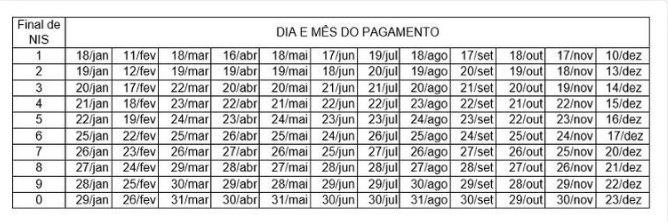 Calendário de pagamentos do Bolsa Família em 2021