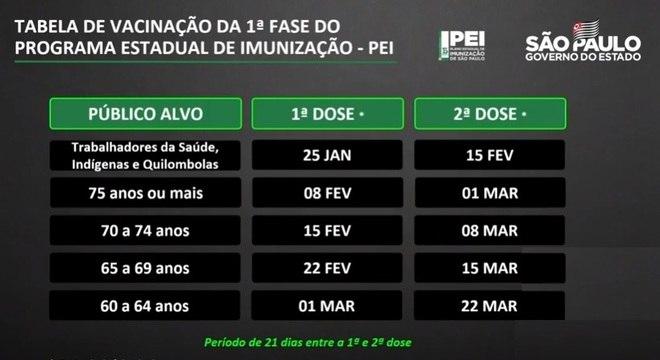 Calendário de vacinação contra a covid-19 em São Paulo