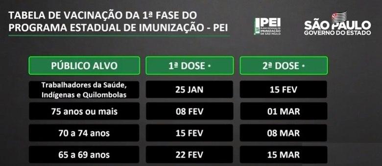 Calendário de vacinação contra a Covid-19 em São Paulo anunciado pelo governo de SP