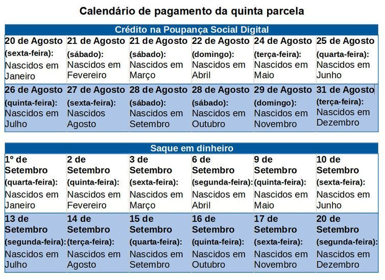 Calendário de recebimento do auxílio emergencial