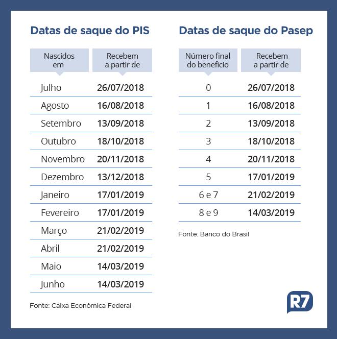 PIS é destinado a trabalhadores da rede privada, enquanto Pasep é pago para servidores públicos