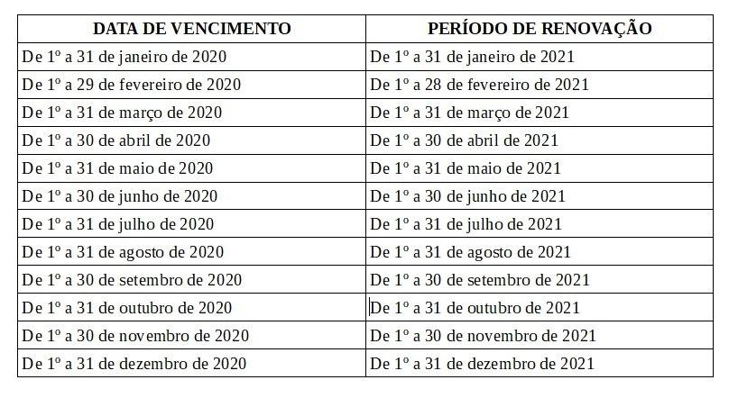 Condutores têm até um ano após o vencimento para renovar o documento 2020
