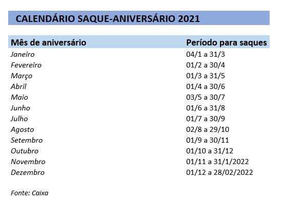 Saque aniversário do FGTS 2021: confira calendário com datas e valores