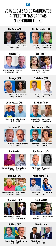 Veja os candidatos a prefeito em disputa no segundo turno em 18 capitais