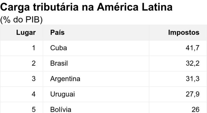 Carga tributária na América Latina. (% do PIB).  .