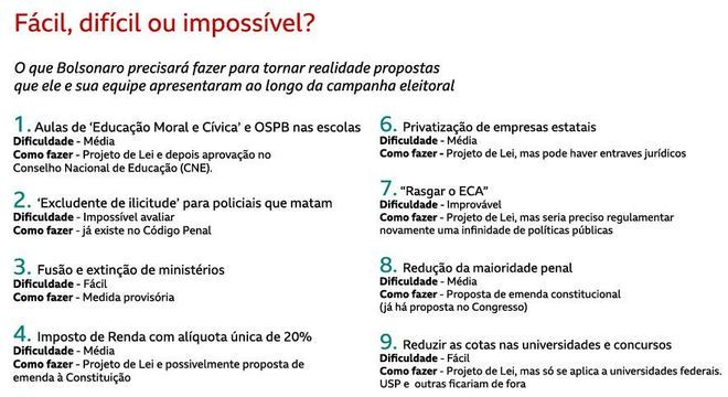 As propostas de Bolsonaro e o possível trâmite de cada uma. O grau de dificuldade é uma avaliação da reportagem