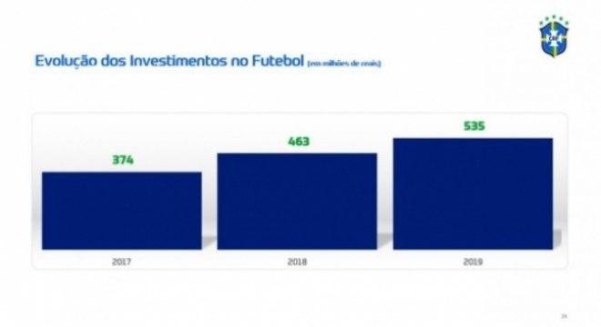CBF investimentos em 2019