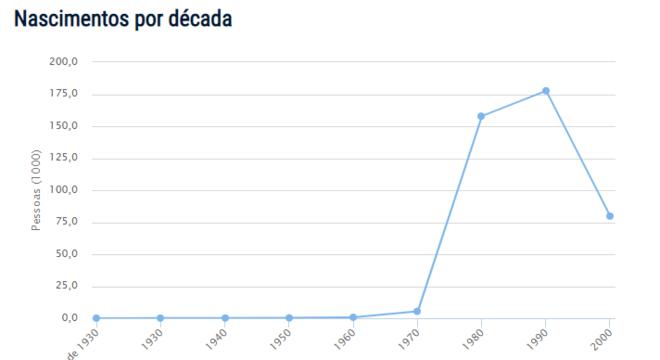 Pesquisas por nome dos brasileiros podem ser feitas no site do IBGE com dados dos censos