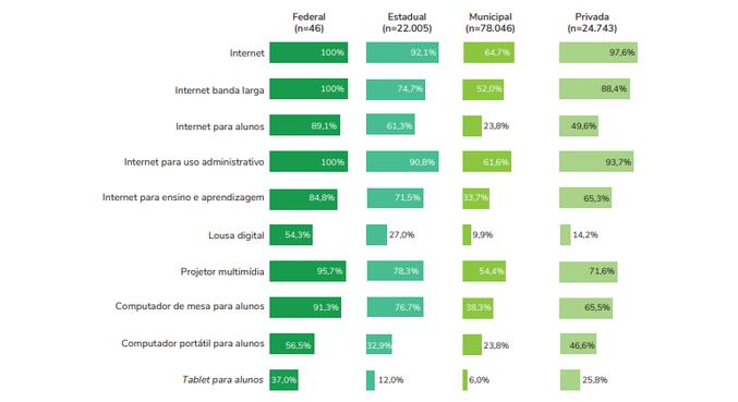 Percentual de recursos tecnológicos disponíveis nas escolas de ensino fundamental