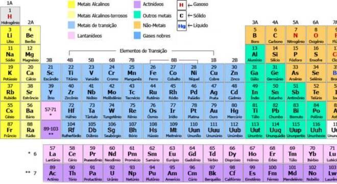 Césio, o que é? Definição, características e reações do elemento químico