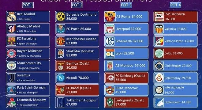 O ranking da Champions