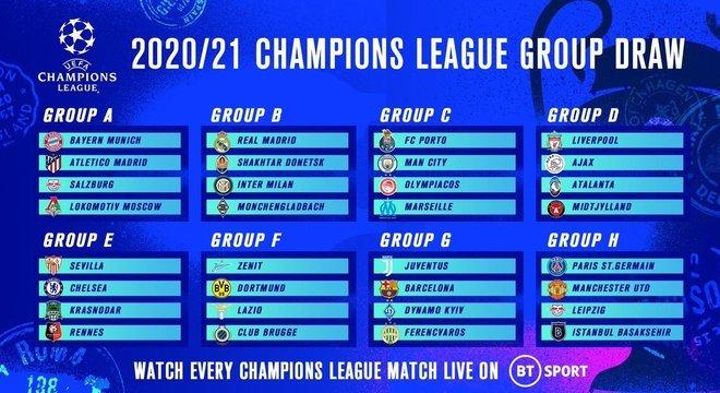 Os 32 clubes do Grupo A ao Grupo H