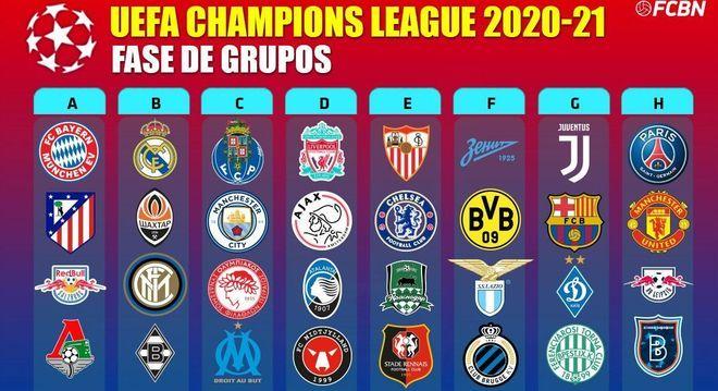 As oito chaves da Liga dos Campeões de 2020/2021