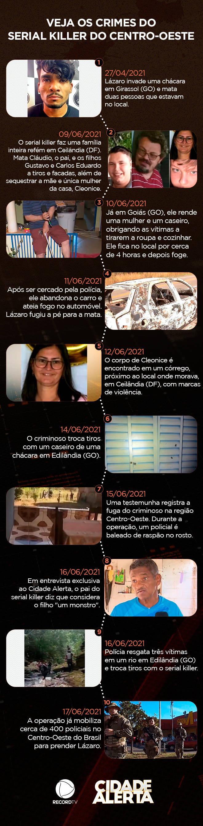 Lázaro Barbosa de Sousa é considerado um maníaco por cometer diversos crimes