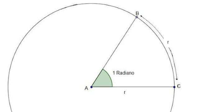 Círculo Trigonométrico - Definição, quadrante, razão seno e razão cosseno