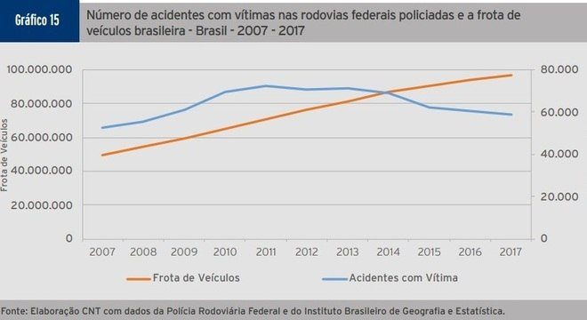 Gráfico mostra o crescimento da frota de carros e a variação dos acidentes
