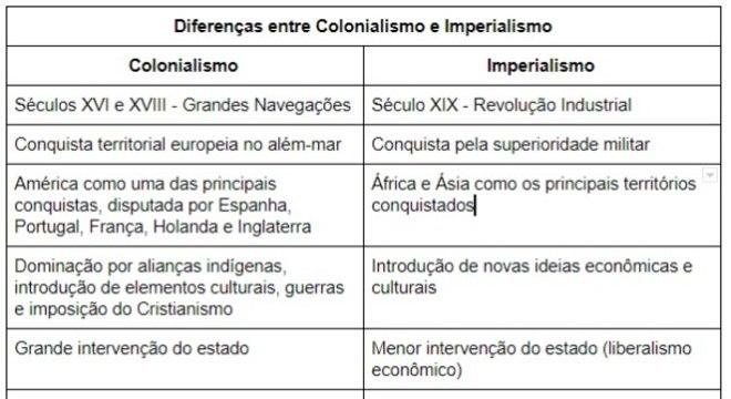 Colonialismo, o que é? Definição, origem, colônias e características
