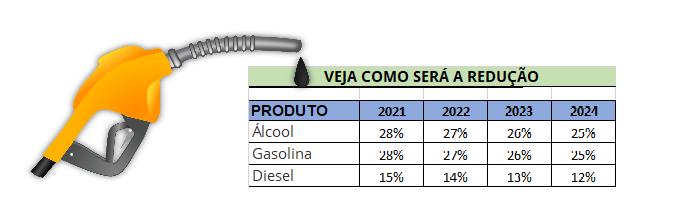 Como ficarão as alíquotas do ICMS sobre os combustíveis no DF