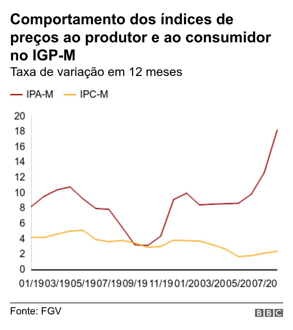 Comportamento dos índices de preços ao produtor e ao consumidor no IGP-M. Taxa de variação em 12 meses.  .