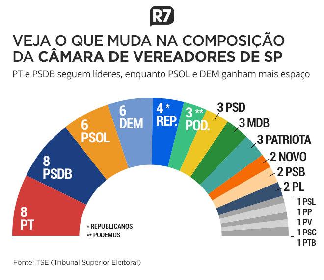 O que muda na composição da Câmara Municipal de SP