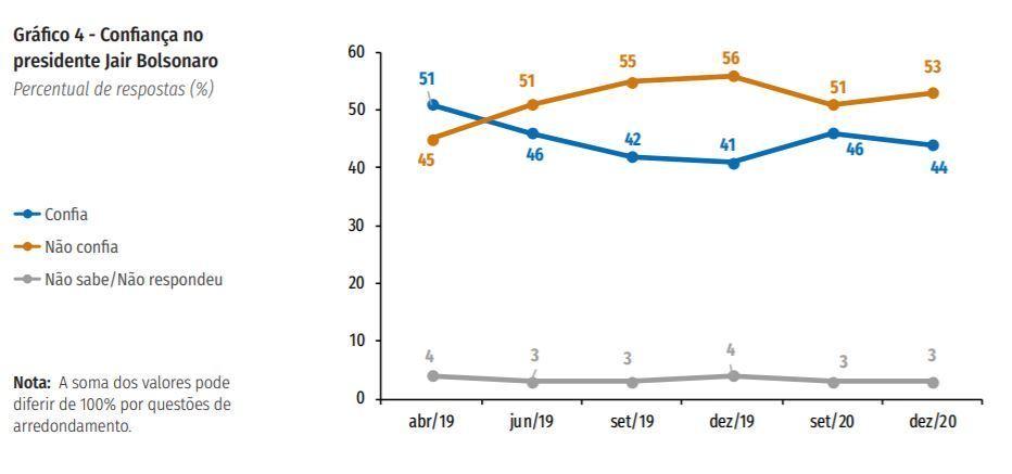 Linhas mostram a confiança em Jair Bolsonaro ao longo do tempo, segundo CNI/Ibope