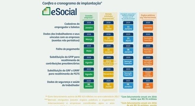 eSocial: Tudo o que você precisa saber sobre a substituição do sistema