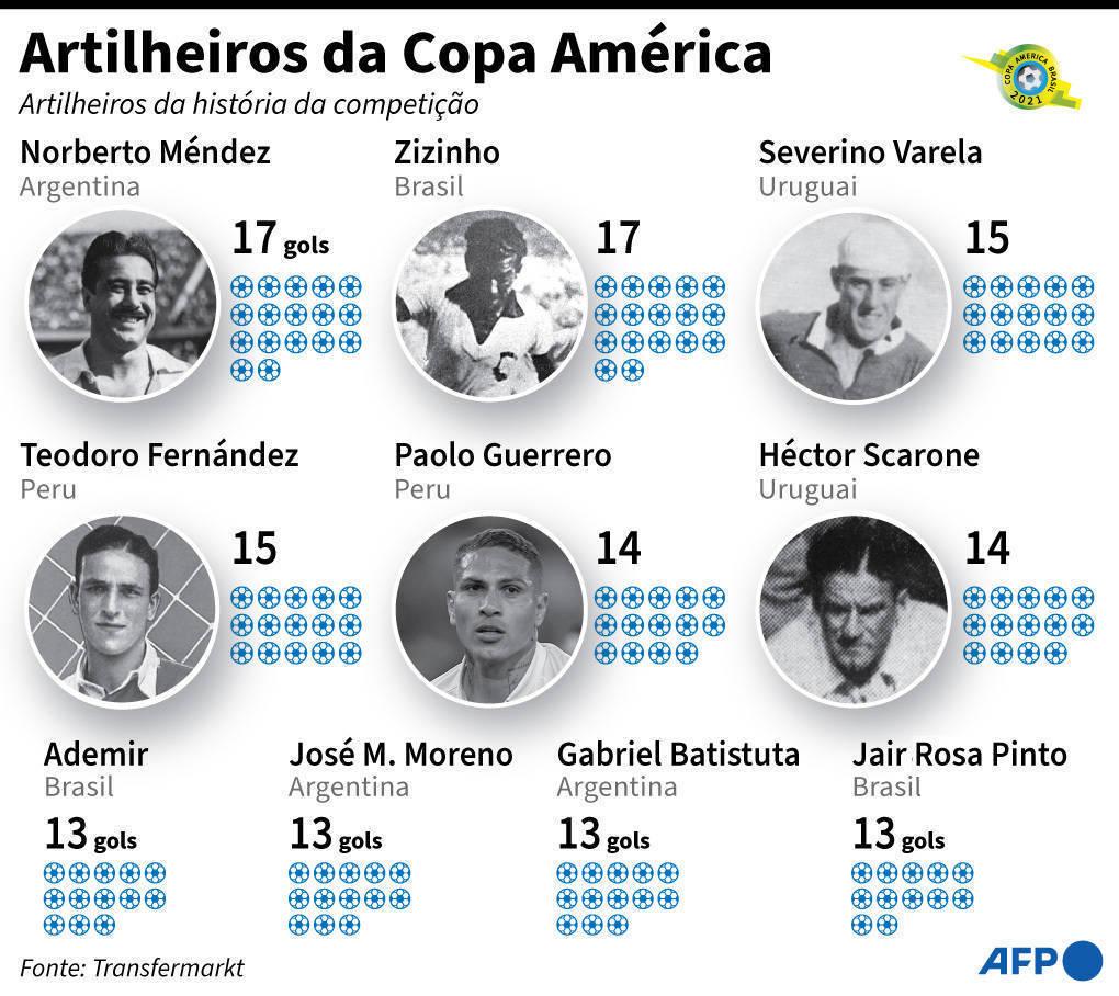 Os maiores artilheiros da Copa América