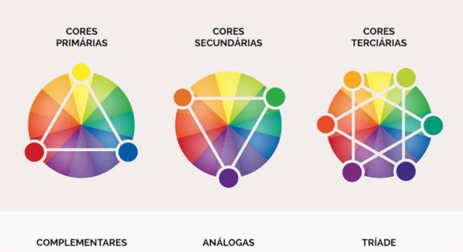 Cores Complementares - Quais são, como são formadas e características