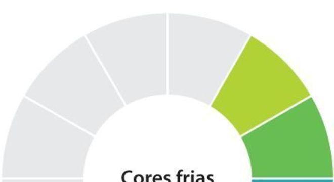 Cores Frias, quais são? Temperatura das cores, classificação e simbologia