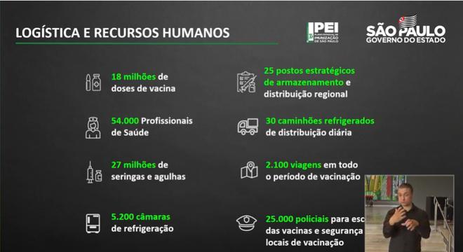 Governo apresentou logística para a vacinação em São Paulo