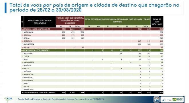 PF e Abin monitoram voos que chegam de países com casos confirmados do novo vírus