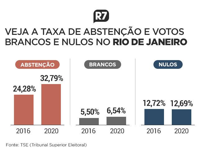 Taxa de abstenção e votos brancos e nulos no Rio de Janeiro