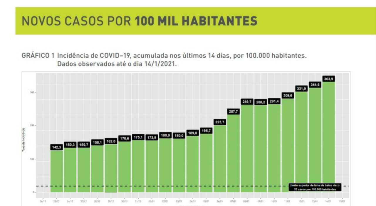 Gráfico mostra escalada na incidência de casos de covid-19 em Belo Horizonte