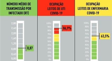 Ocupação de UTIs covid está em alerta vermelho