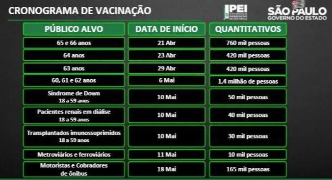 Cronograma de vacinação do estado de São Paulo